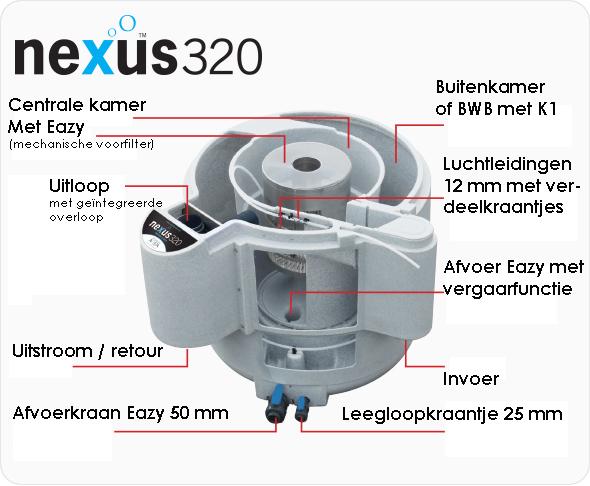 Nexus Eazy beschrijving